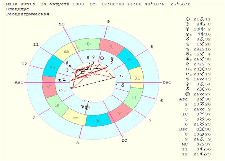Mila Kunis chart